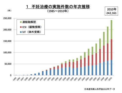 不妊治療実施件数年次推移グラフ
